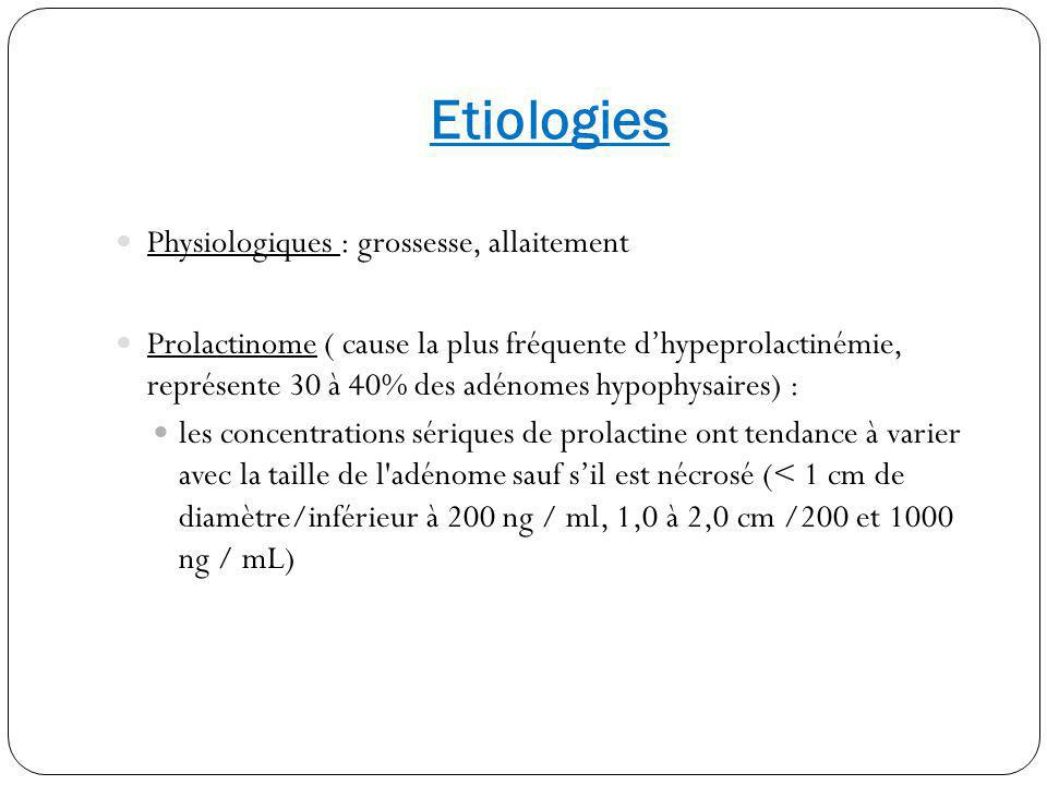 Etiologies Physiologiques : grossesse, allaitement