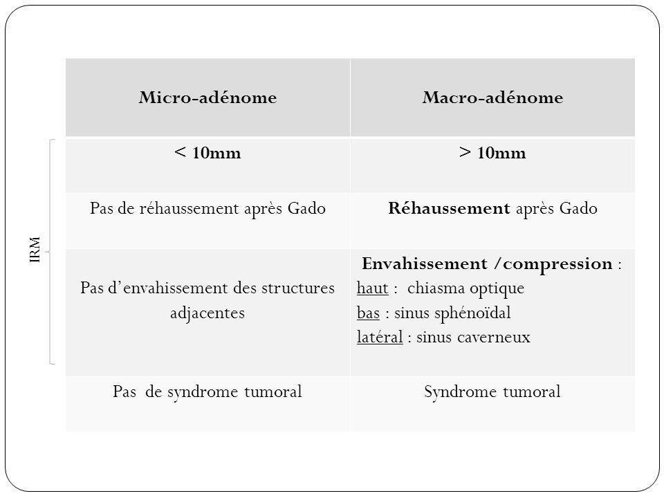Micro-adénome Macro-adénome < 10mm > 10mm