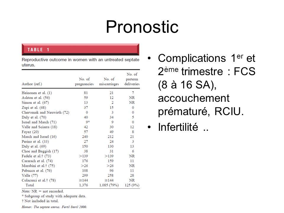 Pronostic Complications 1er et 2ème trimestre : FCS (8 à 16 SA), accouchement prématuré, RCIU.