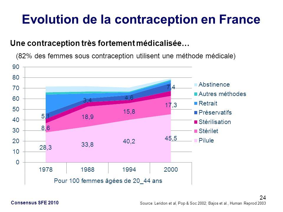 Evolution de la contraception en France