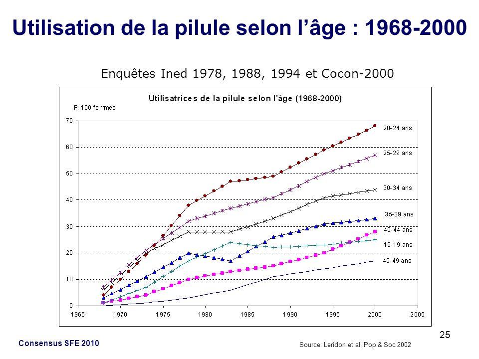 Utilisation de la pilule selon l'âge : 1968-2000