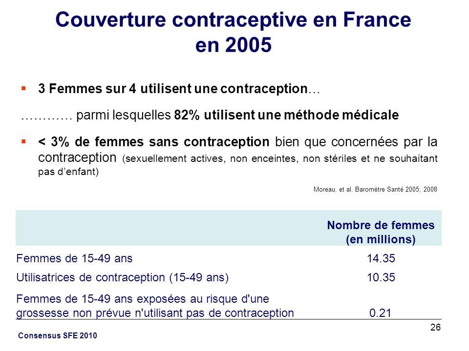 Couverture contraceptive en France en 2005