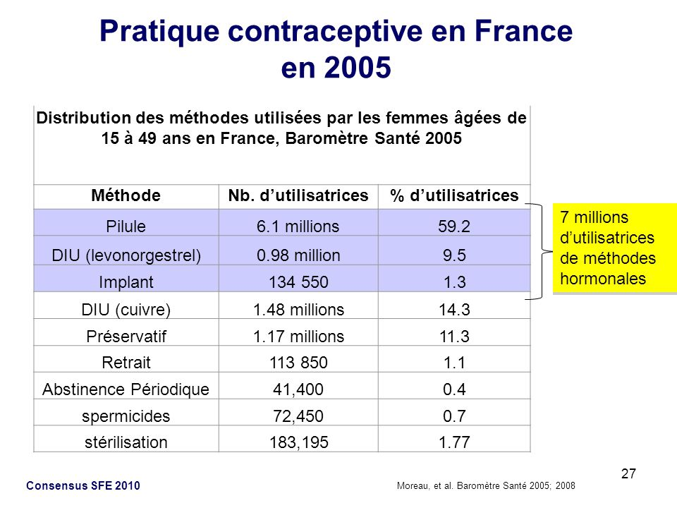 Pratique contraceptive en France en 2005