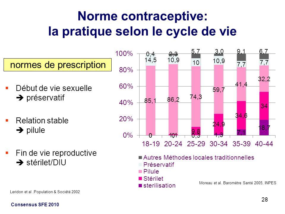 Norme contraceptive: la pratique selon le cycle de vie