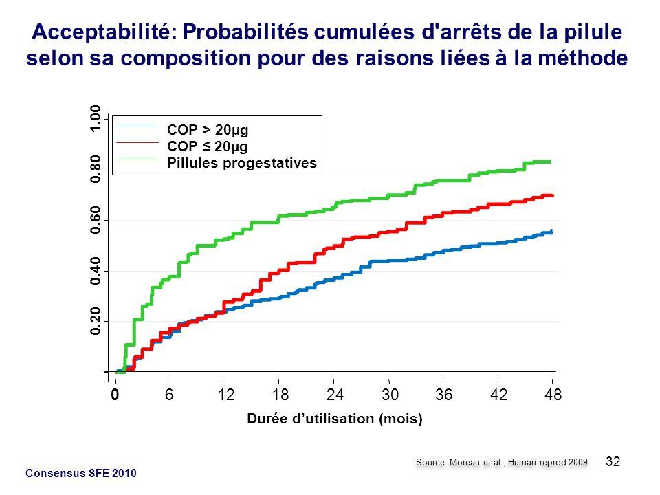 Acceptabilité: Probabilités cumulées d arrêts de la pilule selon sa composition pour des raisons liées à la méthode