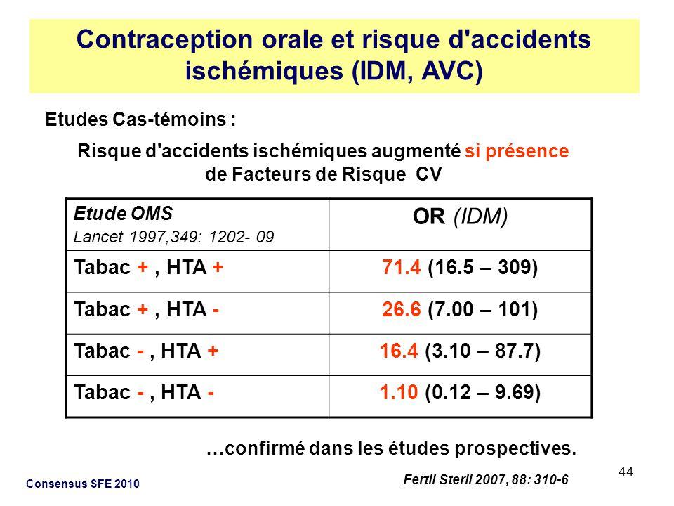 Contraception orale et risque d accidents ischémiques (IDM, AVC)
