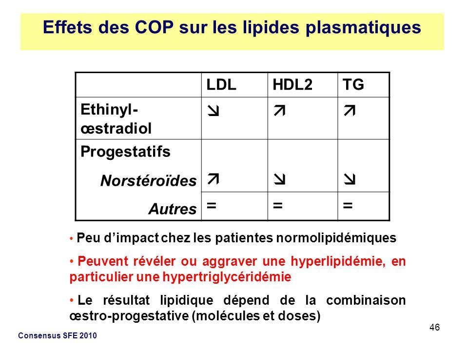 Effets des COP sur les lipides plasmatiques