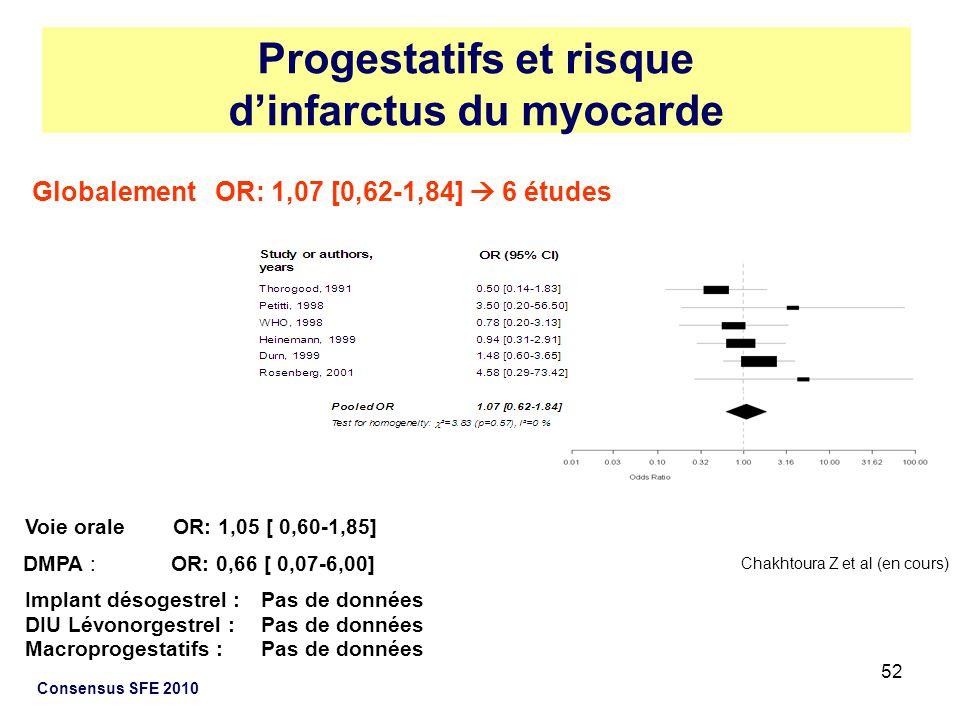 Progestatifs et risque d'infarctus du myocarde