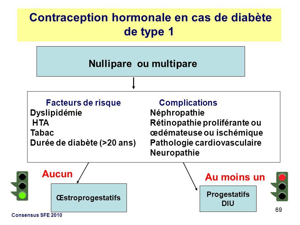 Contraception hormonale en cas de diabète de type 1