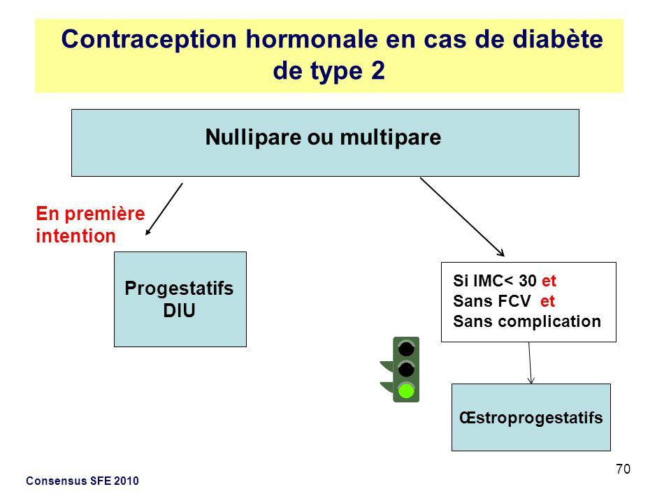 Contraception hormonale en cas de diabète de type 2