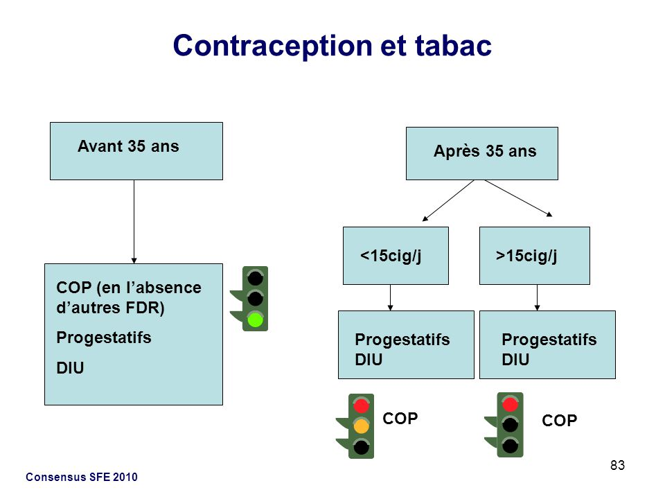 Contraception et tabac
