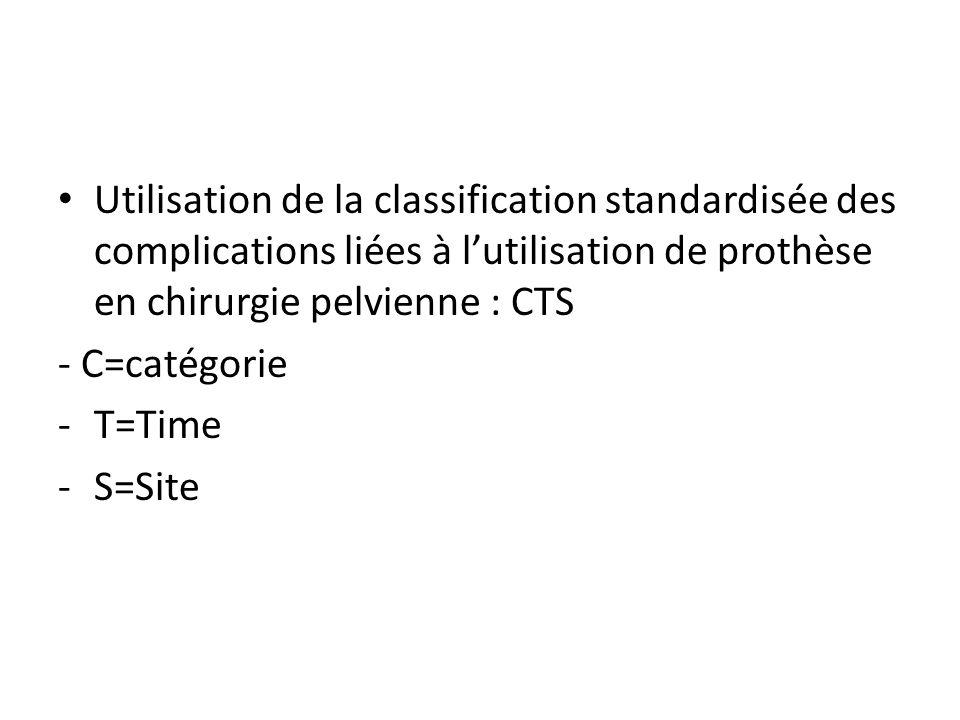Utilisation de la classification standardisée des complications liées à l'utilisation de prothèse en chirurgie pelvienne : CTS