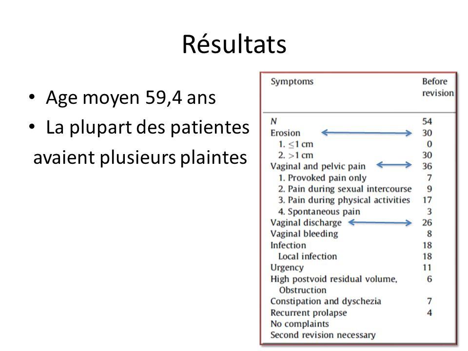 Résultats Age moyen 59,4 ans La plupart des patientes