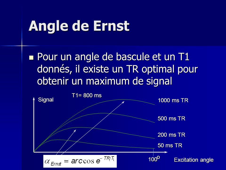 Angle de Ernst Pour un angle de bascule et un T1 donnés, il existe un TR optimal pour obtenir un maximum de signal.