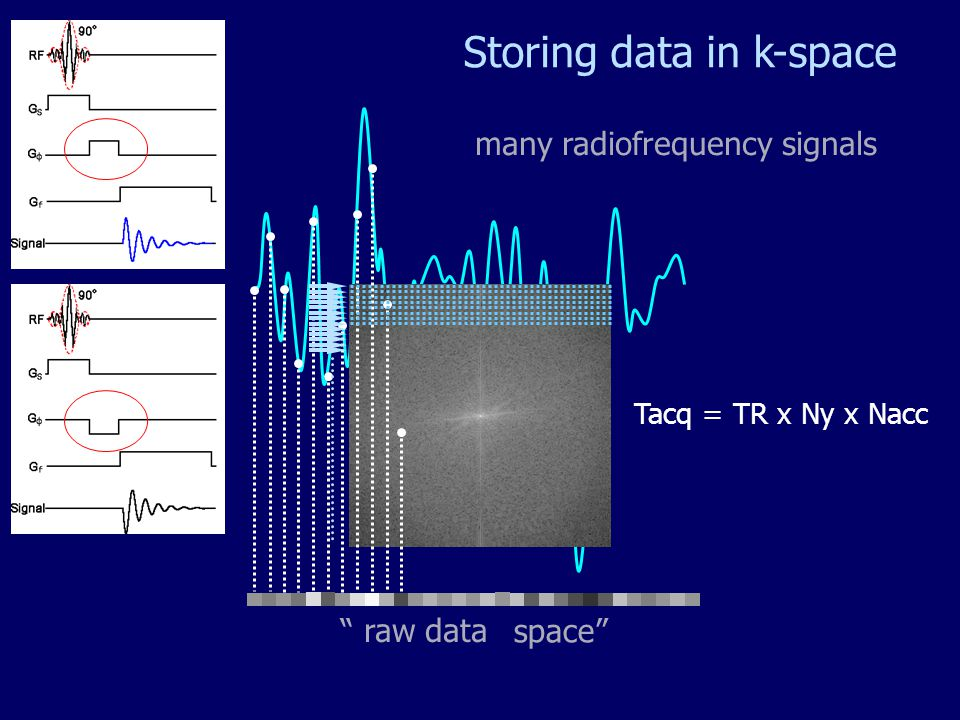 Storing data in k-space