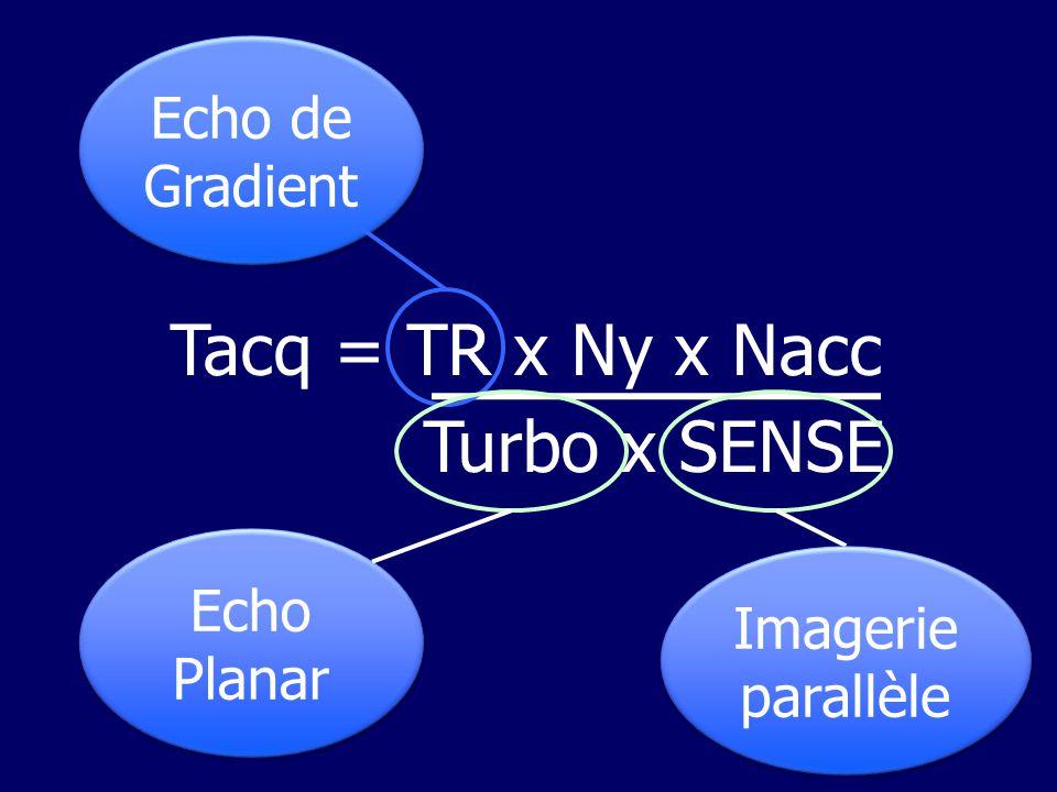 Tacq = TR x Ny x Nacc Turbo x SENSE Echo de Gradient Echo Planar