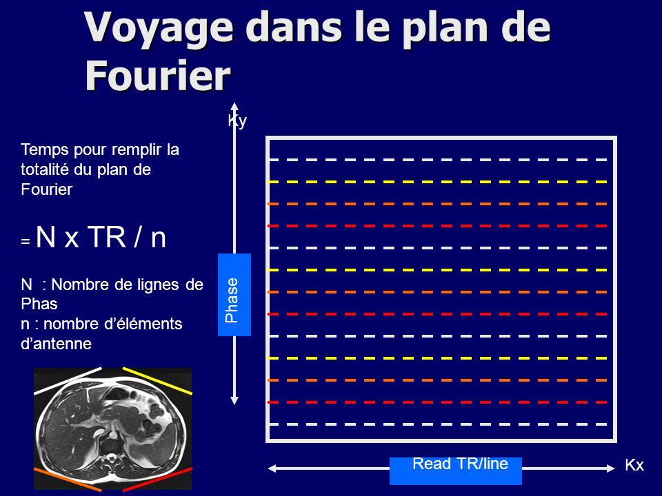 Voyage dans le plan de Fourier