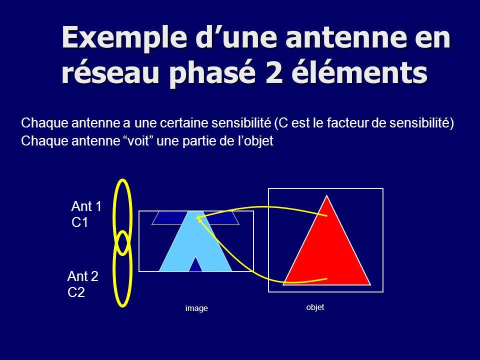 Exemple d'une antenne en réseau phasé 2 éléments