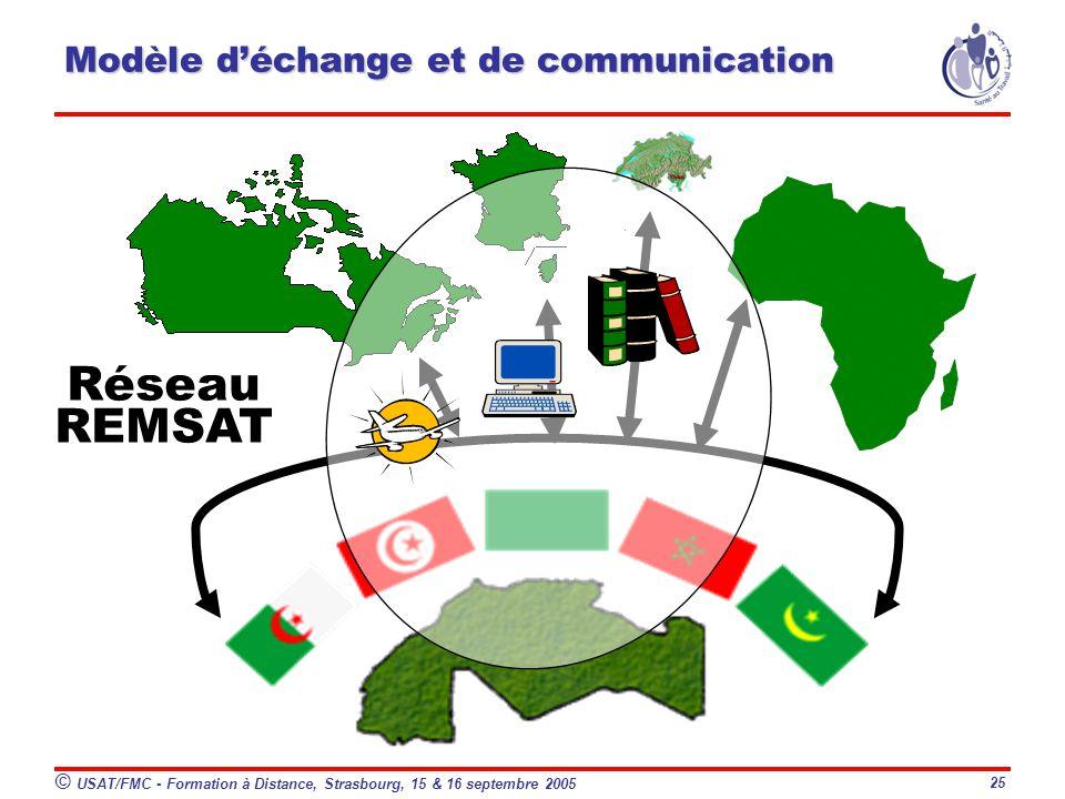 Modèle d'échange et de communication
