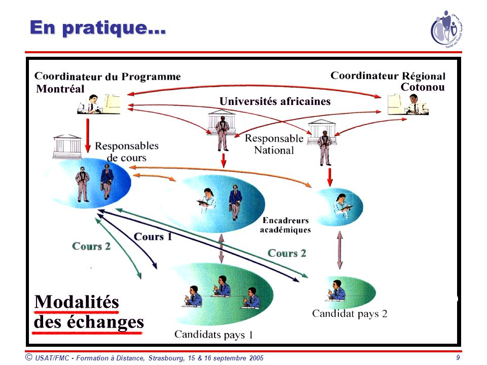 En pratique… © USAT/FMC - Formation à Distance, Strasbourg, 15 & 16 septembre 2005