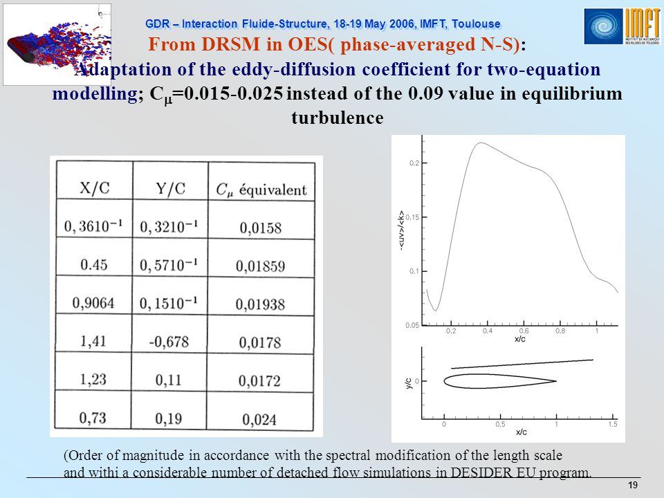 From DRSM in OES( phase-averaged N-S):