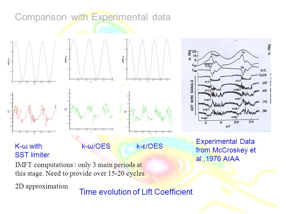 Comparison with Experimental data
