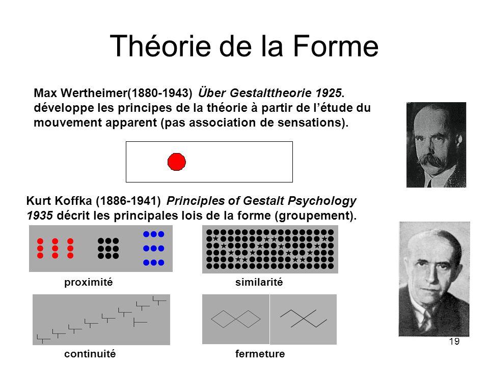 Théorie de la Forme Max Wertheimer(1880-1943) Über Gestalttheorie 1925.