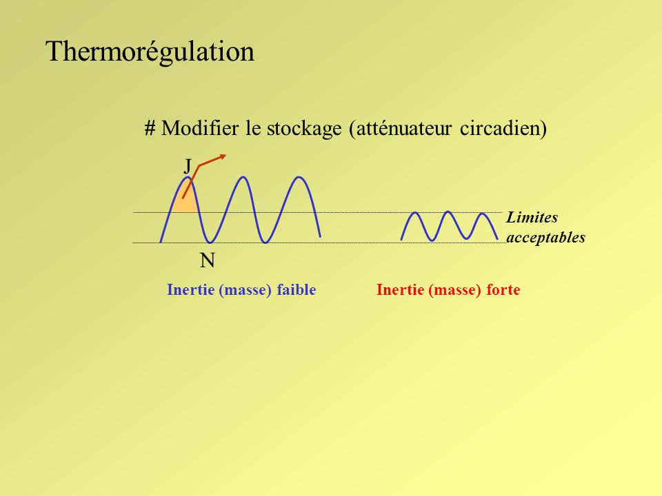 Thermorégulation # Modifier le stockage (atténuateur circadien) J N