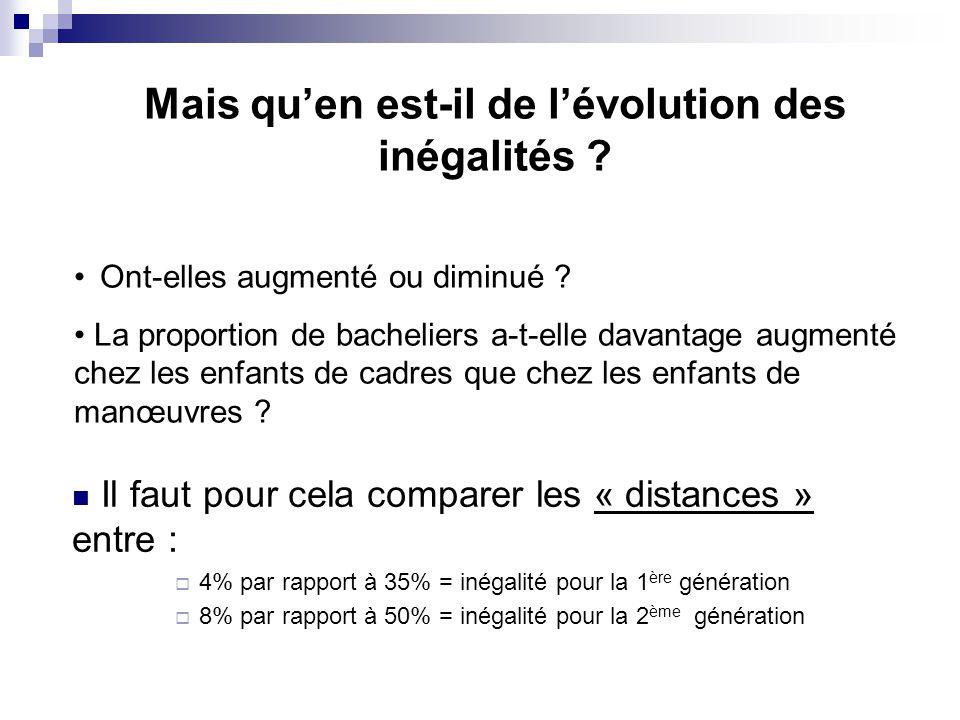 Mais qu'en est-il de l'évolution des inégalités