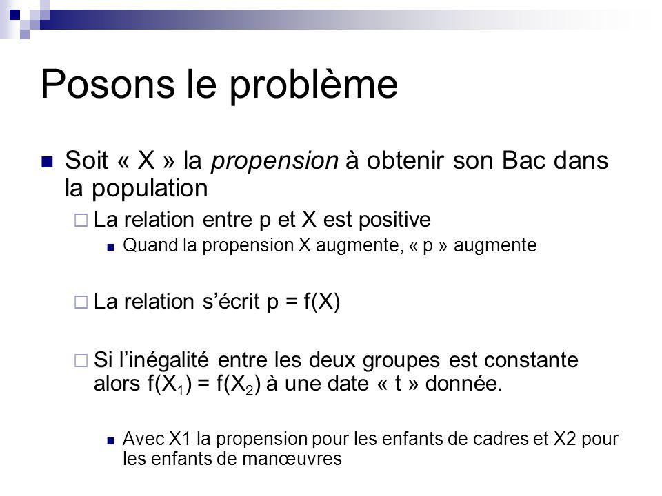 Posons le problème Soit « X » la propension à obtenir son Bac dans la population. La relation entre p et X est positive.