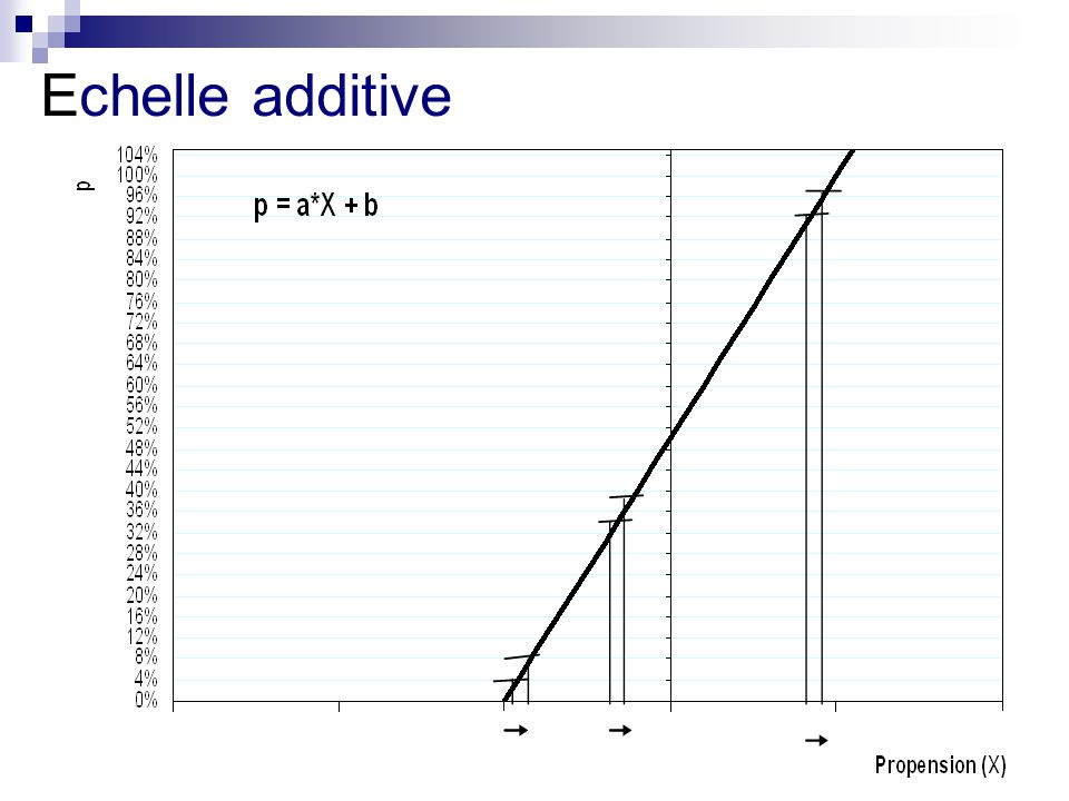 Echelle additive