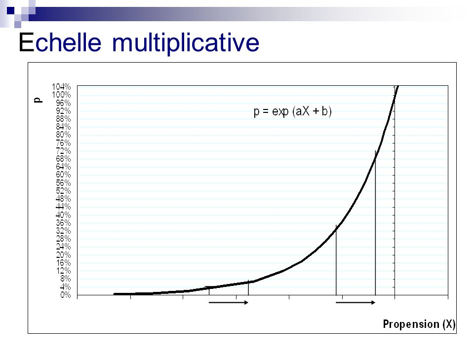 Echelle multiplicative