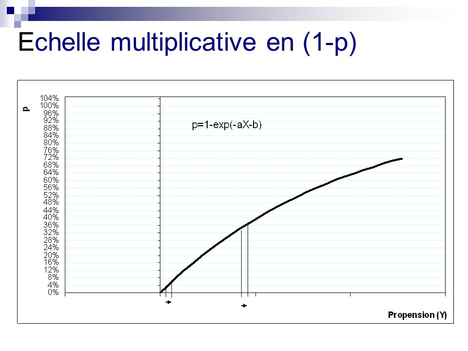 Echelle multiplicative en (1-p)