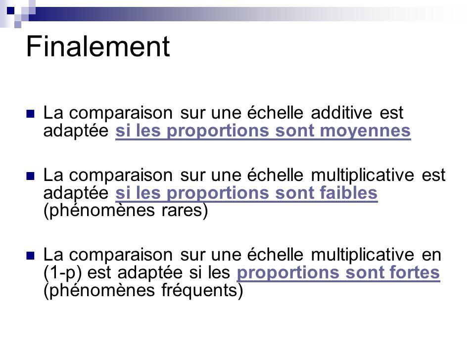 Finalement La comparaison sur une échelle additive est adaptée si les proportions sont moyennes.