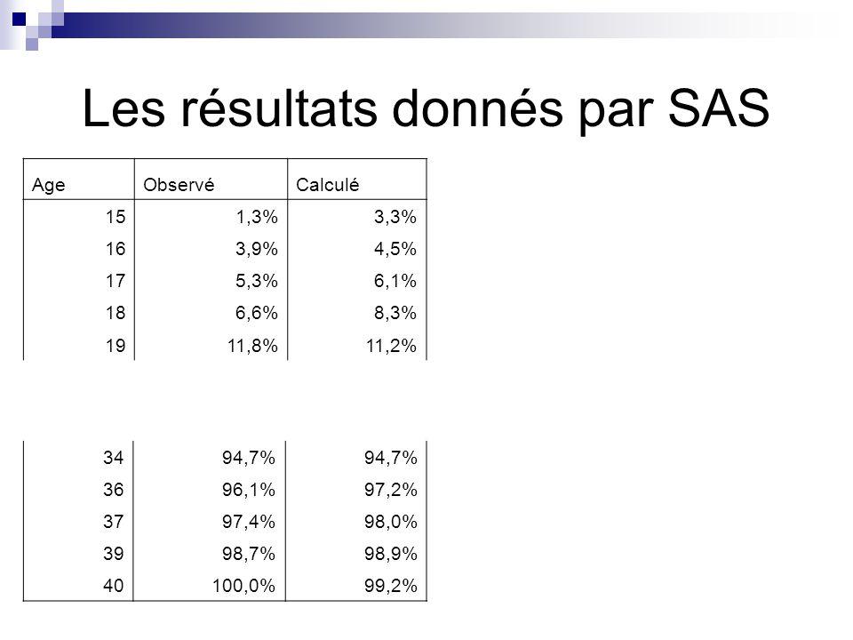Les résultats donnés par SAS