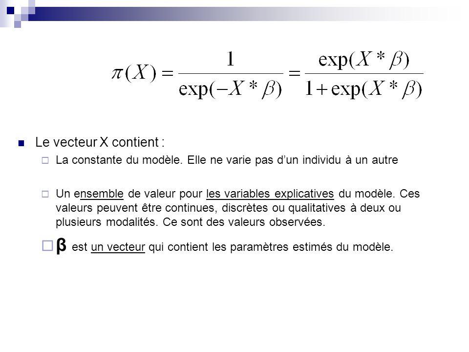 β est un vecteur qui contient les paramètres estimés du modèle.