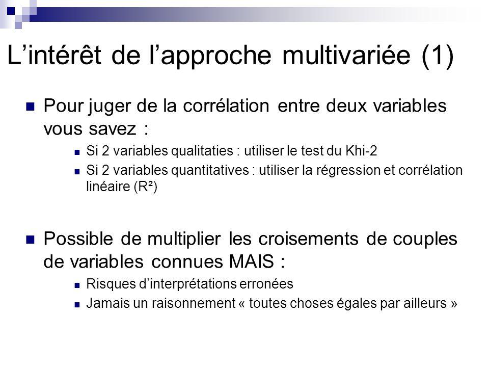 L'intérêt de l'approche multivariée (1)