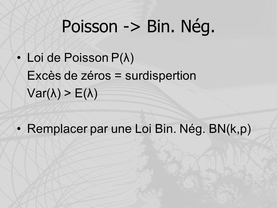Poisson -> Bin. Nég. Loi de Poisson P(λ)