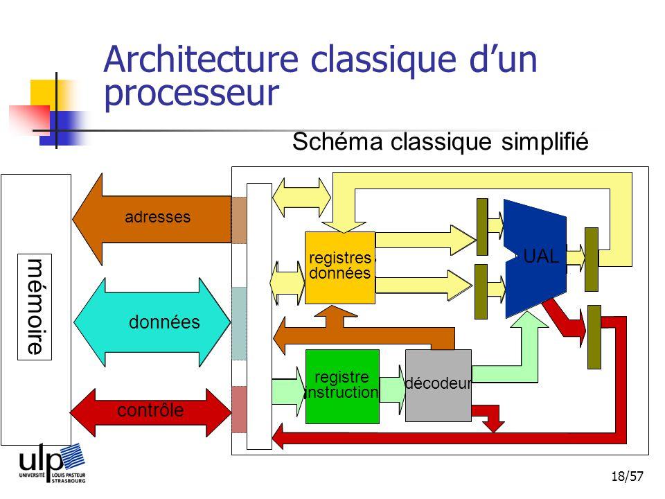 Architecture classique d'un processeur