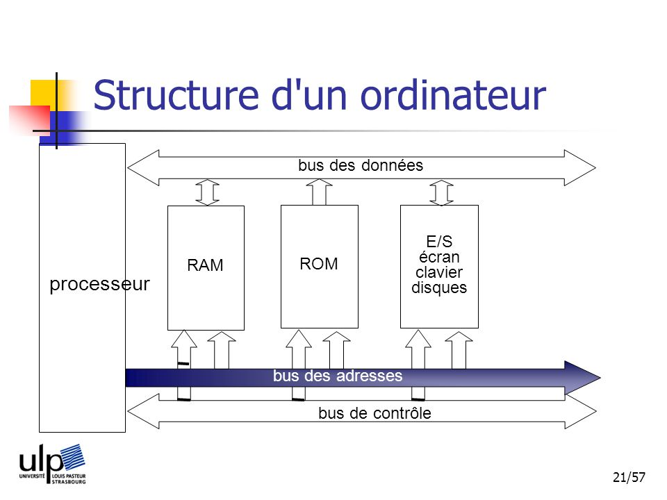 Structure d un ordinateur