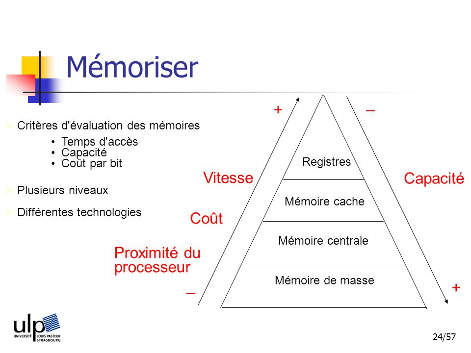 Mémoriser _ + Vitesse Capacité Coût Proximité du processeur _ +