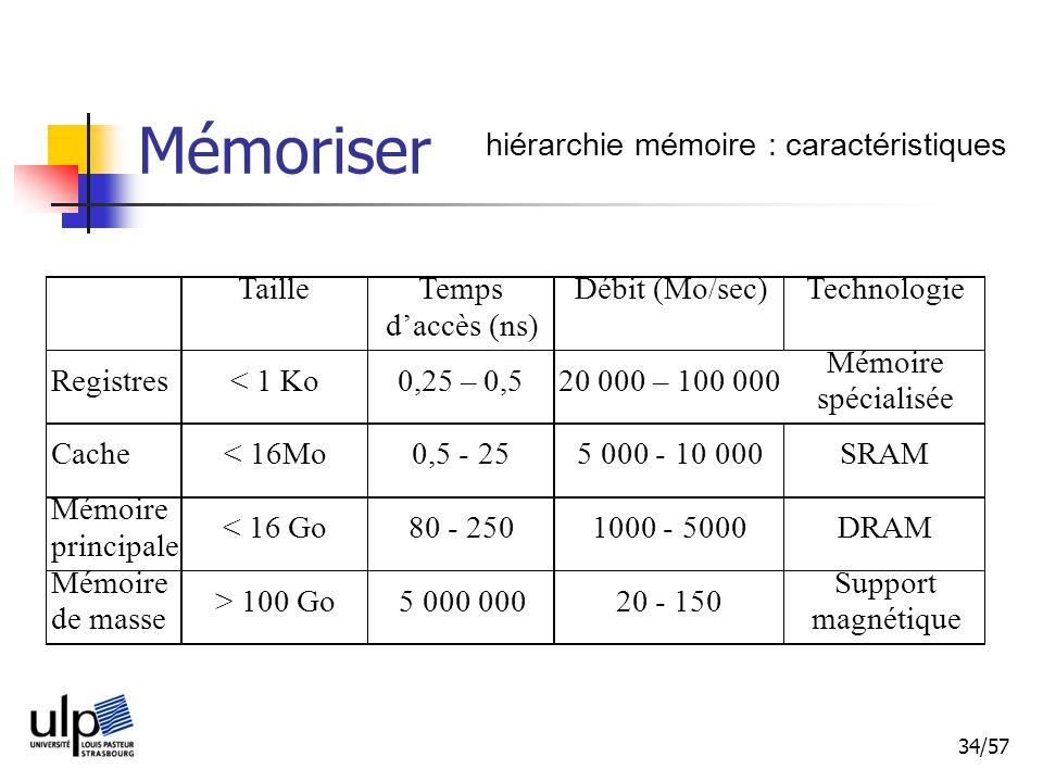 Mémoriser hiérarchie mémoire : caractéristiques Taille Temps
