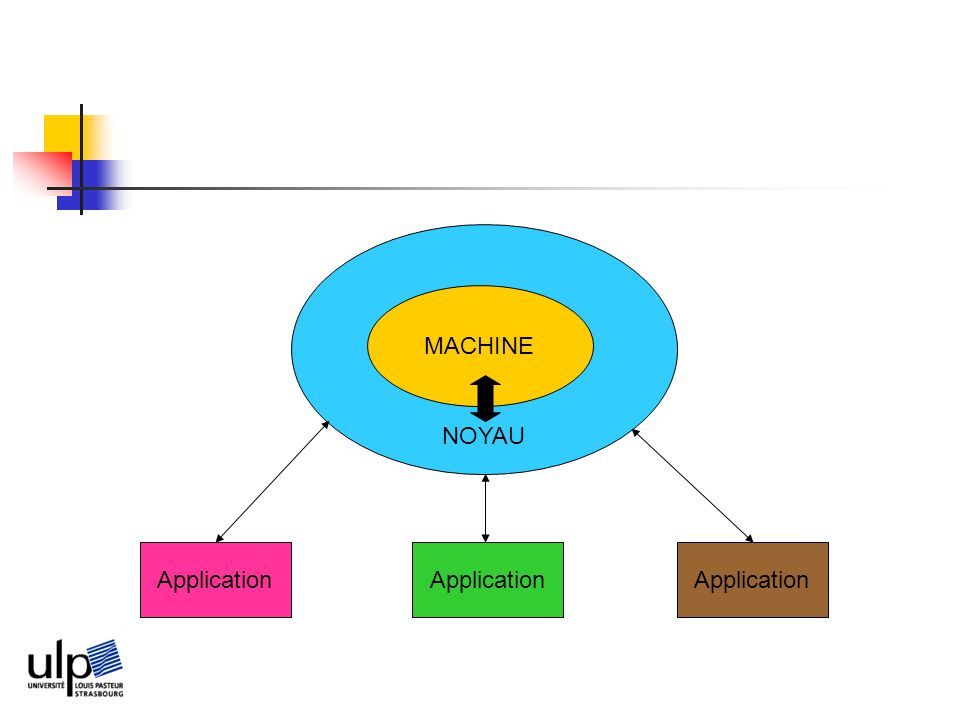 NOYAU MACHINE Application Application Application