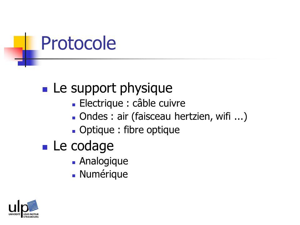 Protocole Le support physique Le codage Electrique : câble cuivre
