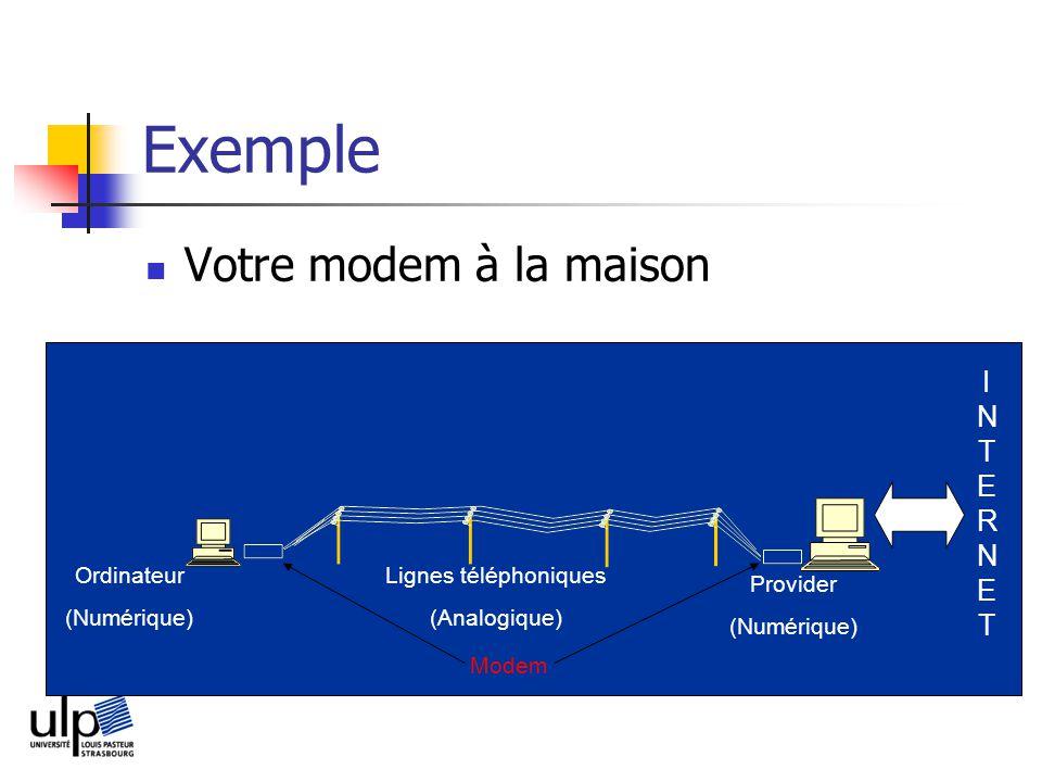 Exemple Votre modem à la maison I N T E R N E T Ordinateur
