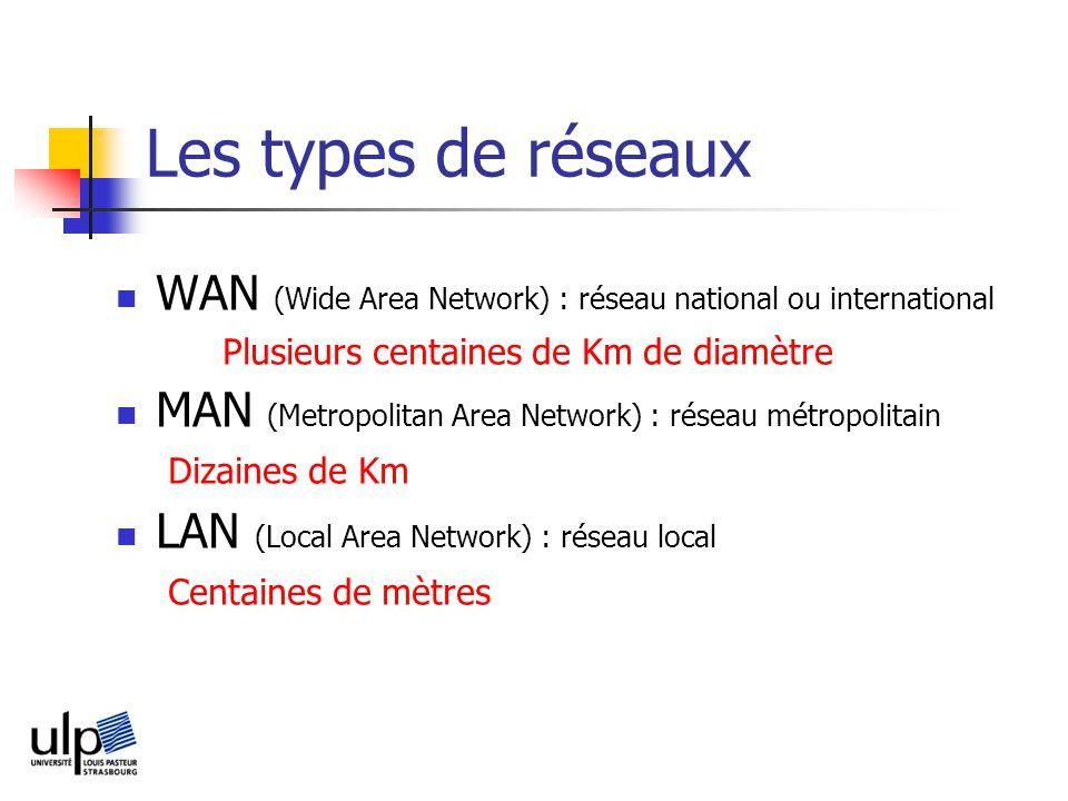 Les types de réseaux WAN (Wide Area Network) : réseau national ou international. Plusieurs centaines de Km de diamètre.