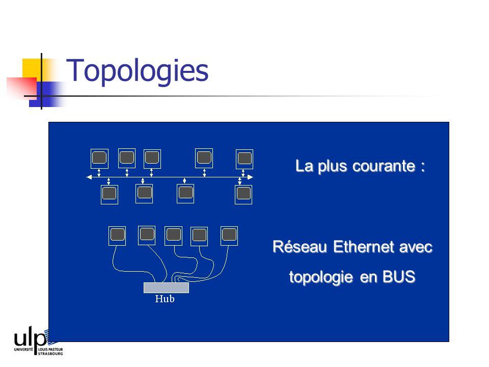 Topologies La plus courante : Réseau Ethernet avec topologie en BUS