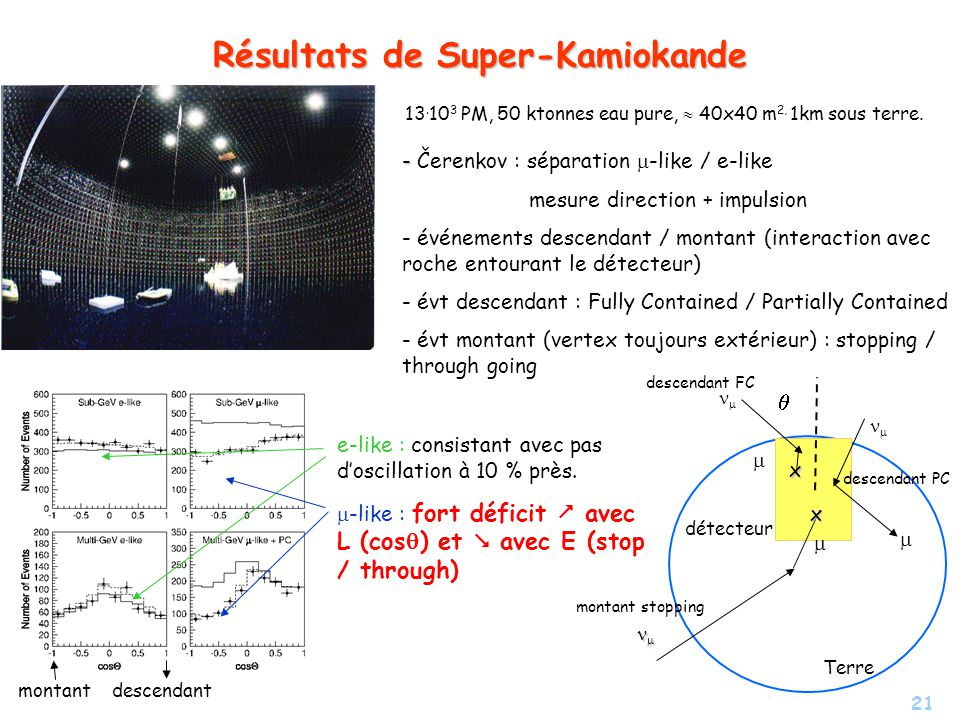 Résultats de Super-Kamiokande