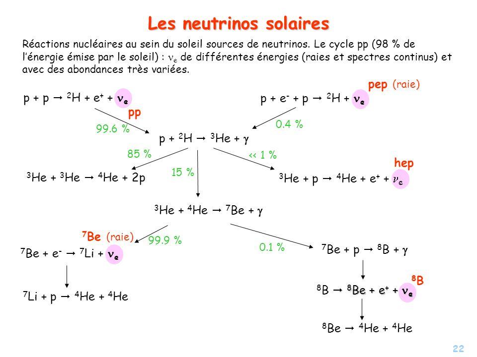 Les neutrinos solaires