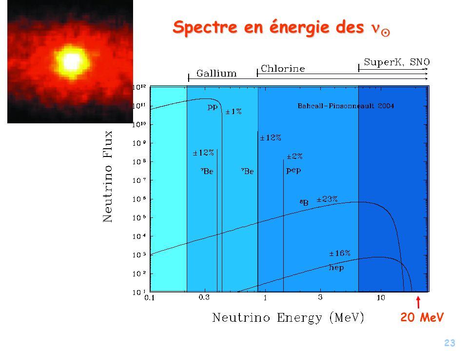 Spectre en énergie des n